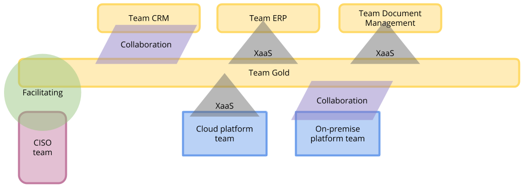 Team Topologies for Team Gold