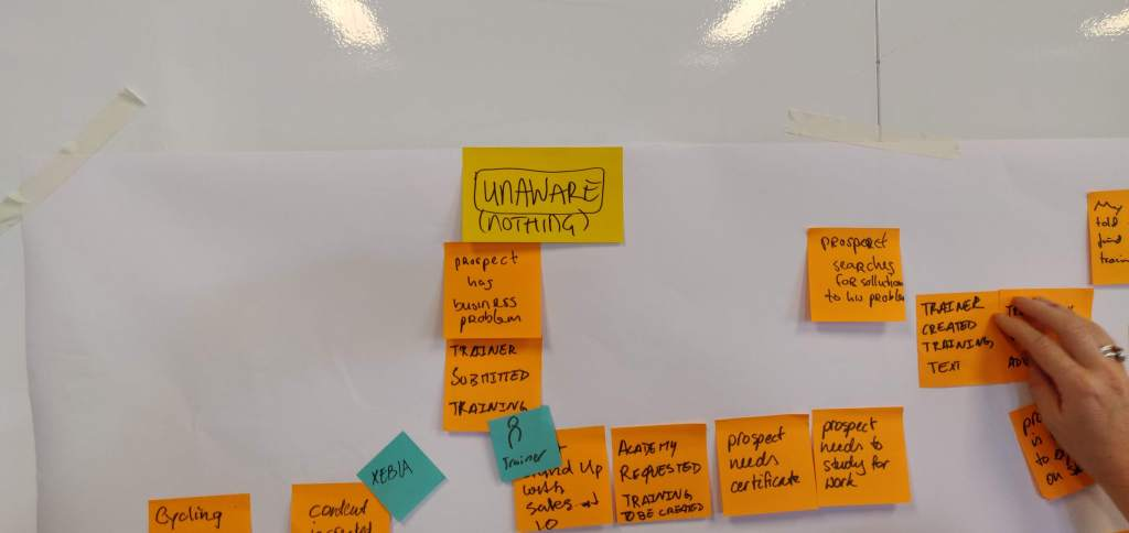 Example of a visual anchor for a Big Picture EventStorming session - © All rights reserved